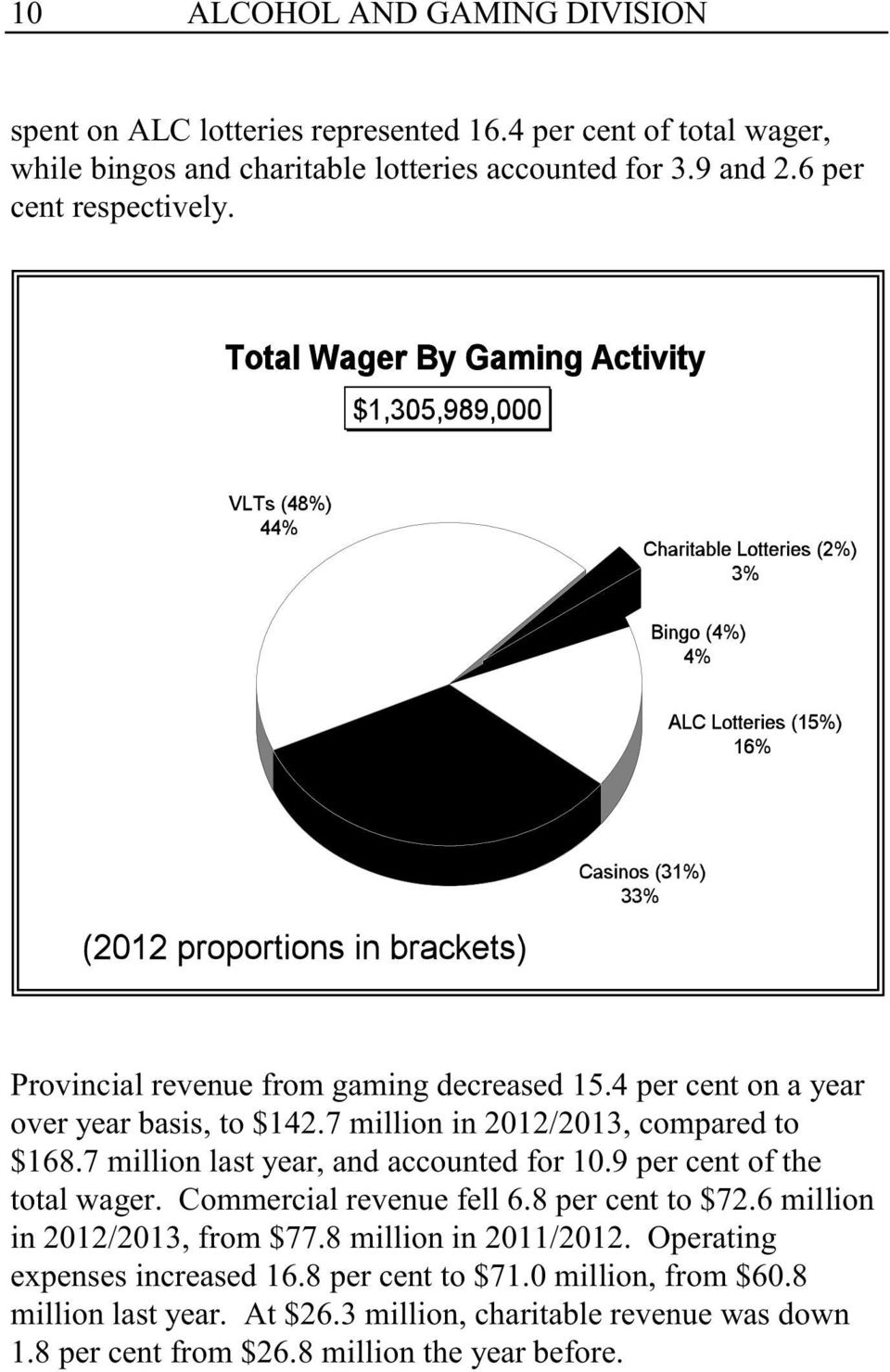 7 million last year, and accounted for 10.9 per cent of the total wager. Commercial revenue fell 6.8 per cent to $72.6 million in 2012/2013, from $77.