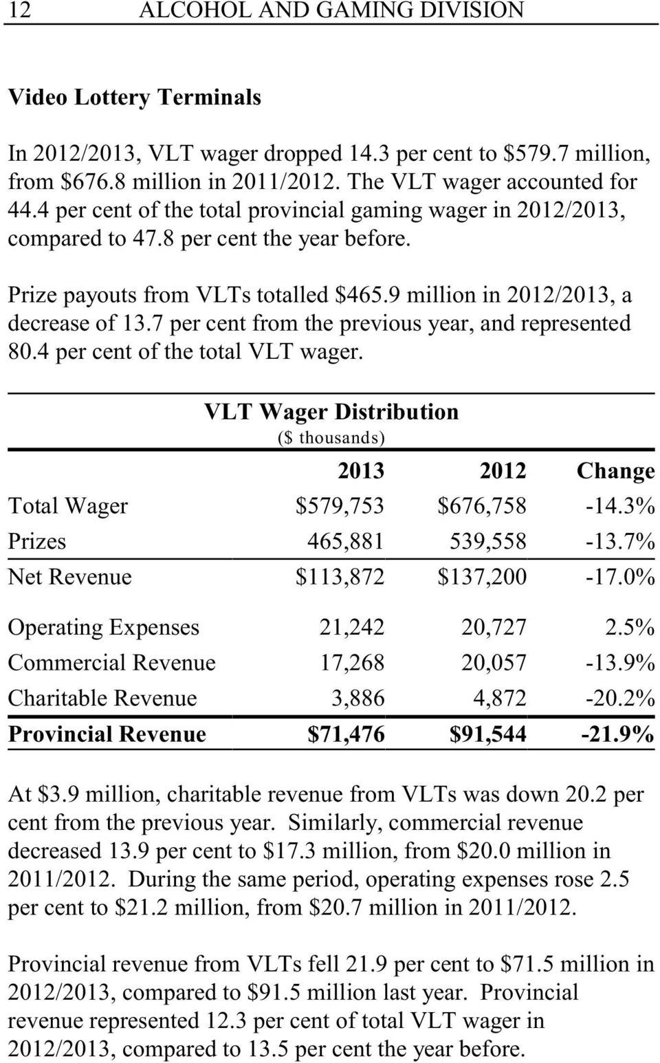7 per cent from the previous year, and represented 80.4 per cent of the total VLT wager. VLT Wager Distribution ($ thousands) 2013 2012 Change Total Wager $579,753 $676,758-14.