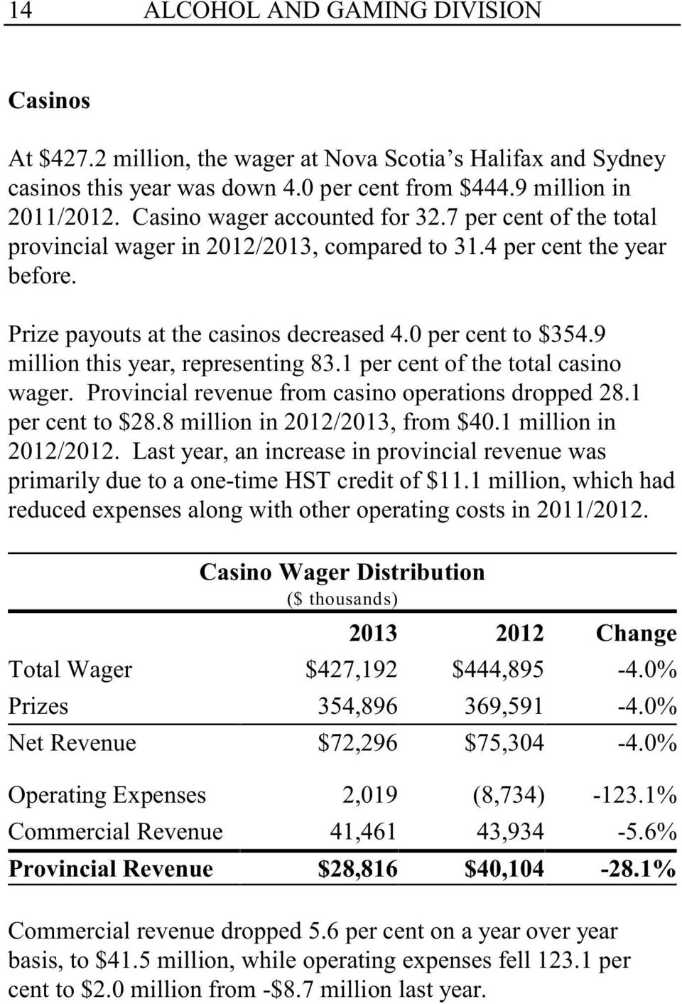 9 million this year, representing 83.1 per cent of the total casino wager. Provincial revenue from casino operations dropped 28.1 per cent to $28.8 million in 2012/2013, from $40.