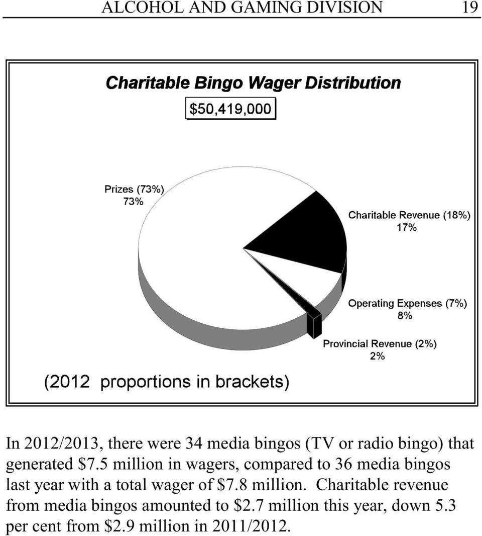 5 million in wagers, compared to 36 media bingos last year with a total wager of