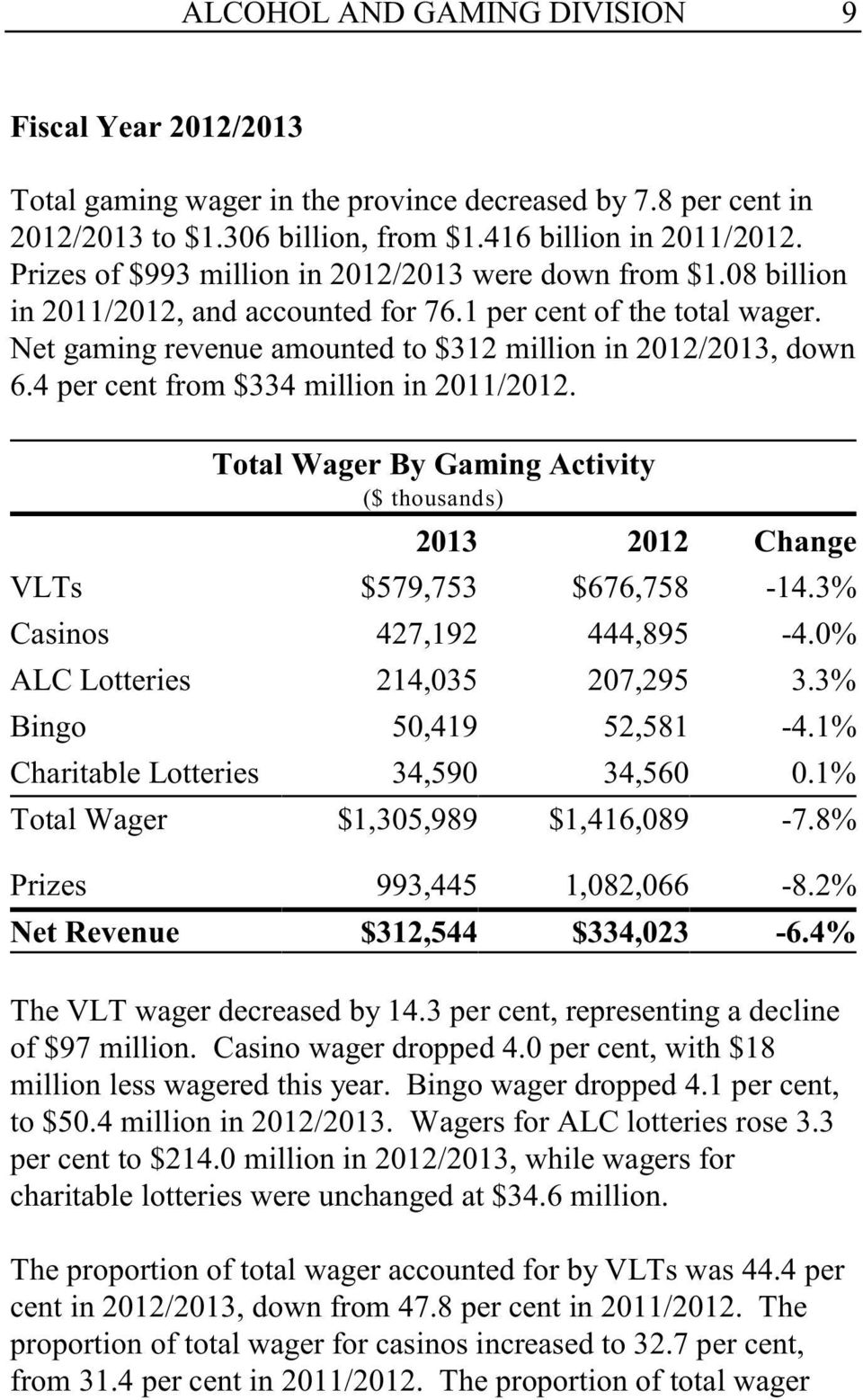 4 per cent from $334 million in 2011/2012. Total Wager By Gaming Activity ($ thousands) 2013 2012 Change VLTs $579,753 $676,758-14.3% Casinos 427,192 444,895-4.0% ALC Lotteries 214,035 207,295 3.