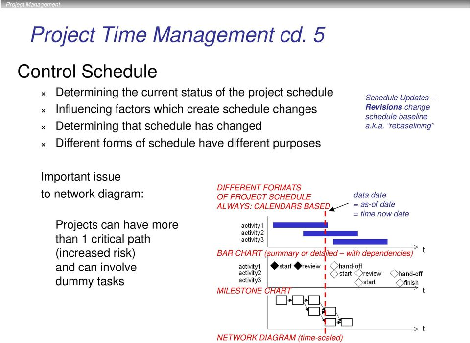 changed Different forms of schedule have different purposes Schedule Updates Revisions change schedule baseline a.k.a. rebaselining Important issue to network