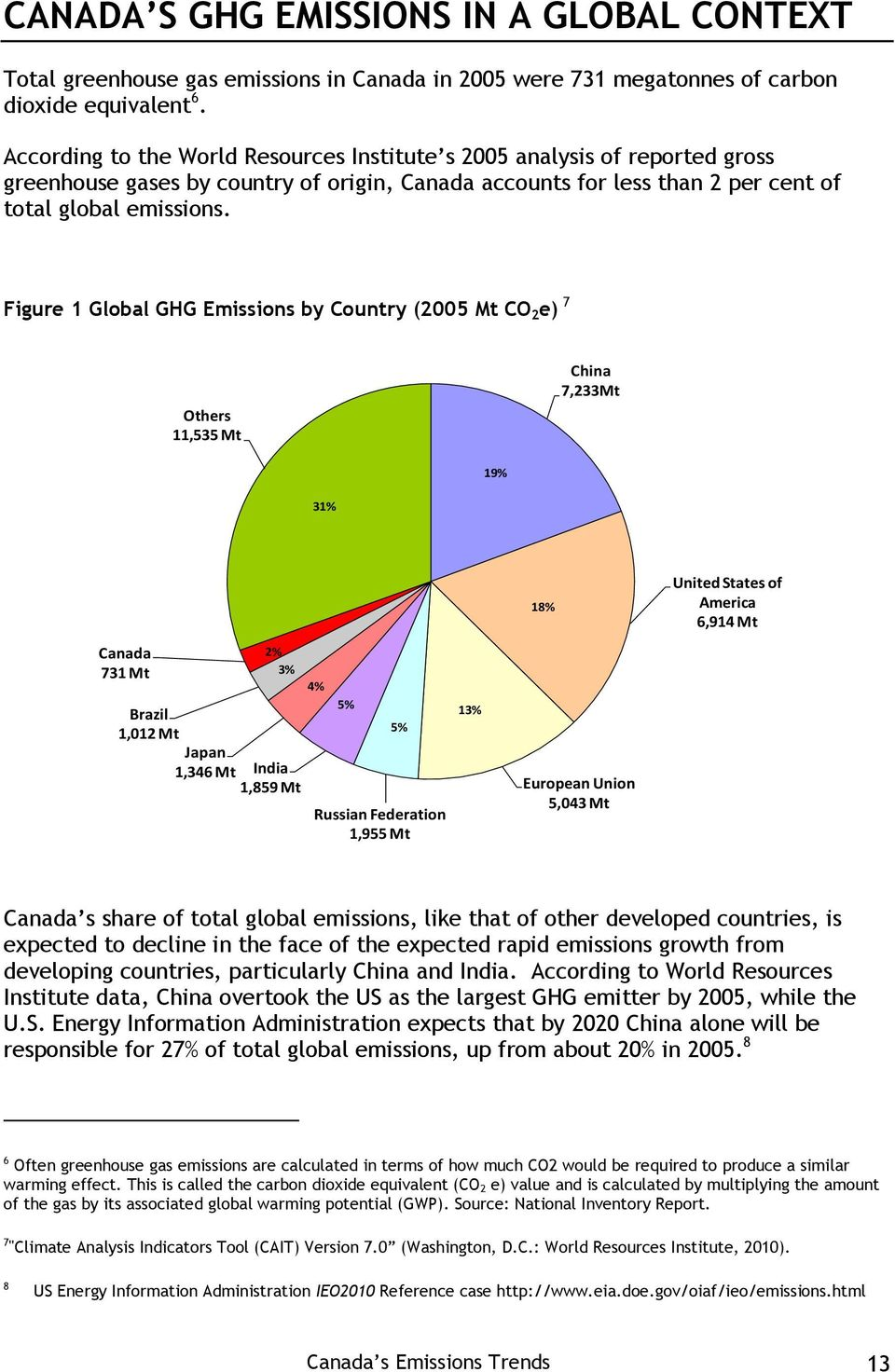 Figure 1 Global GHG Emissions by Country (2005 Mt CO 2 e) 7 Others 11,535 Mt China 7,233Mt 19% 31% 18% United States of America 6,914 Mt Canada 731 Mt 2% 3% Brazil 1,012 Mt Japan 1,346 Mt India 1,859