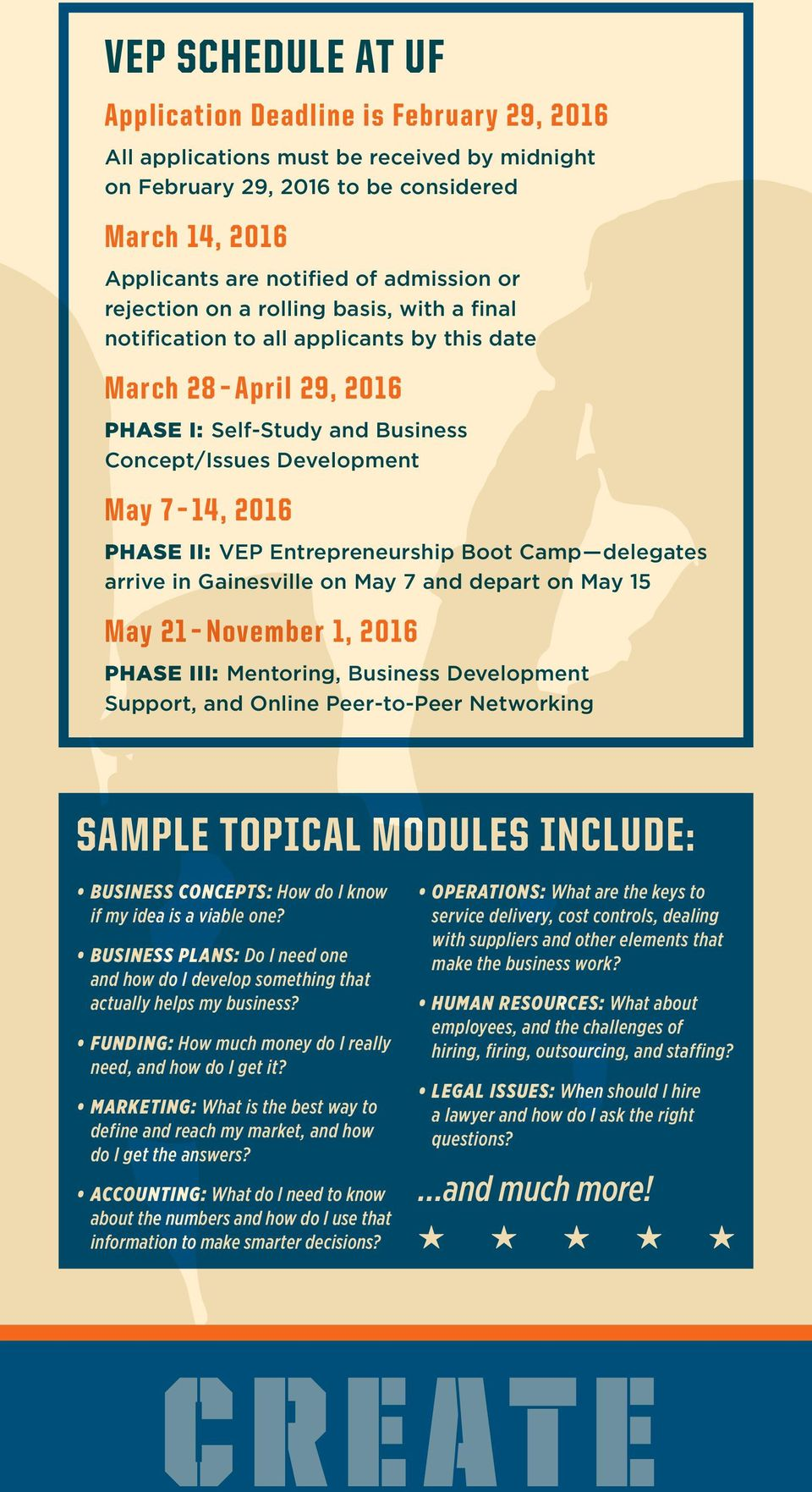 Entrepreneurship Boot Camp delegates arrive in Gainesville on May 7 and depart on May 15 May 21 November 1, 2016 PHASE III: Mentoring, Business Development Support, and Online Peer-to-Peer Networking