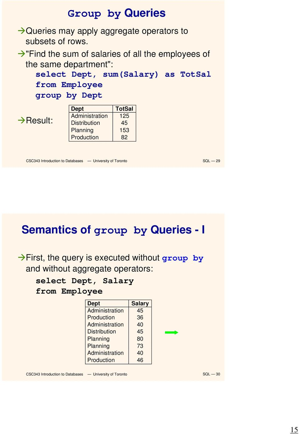 Administration 125 Distribution 45 Planning 153 Production 82 SQL 29 Semantics of group by Queries - I First, the query is executed without