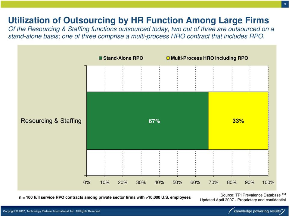 Stand-Alone RPO Multi-Process HRO Including RPO Resourcing & Staffing 67% 33% 0% 10% 20% 30% 40% 50% 60% 70% 80% 90% 100% n = 100 full