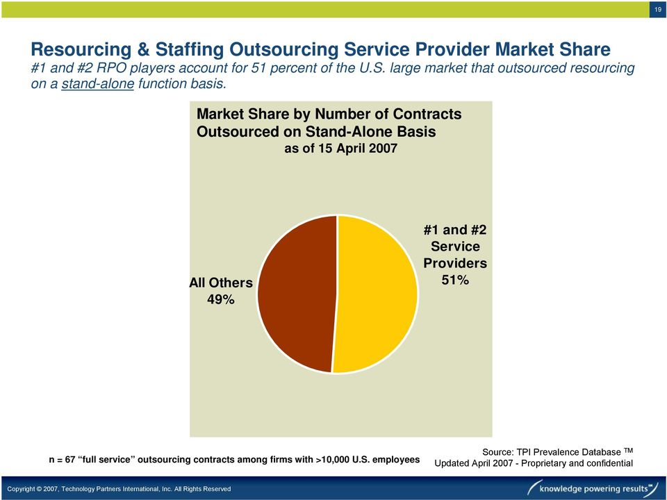 Providers 51% n = 67 full service outsourcing contracts among firms with >10,000 U.S.