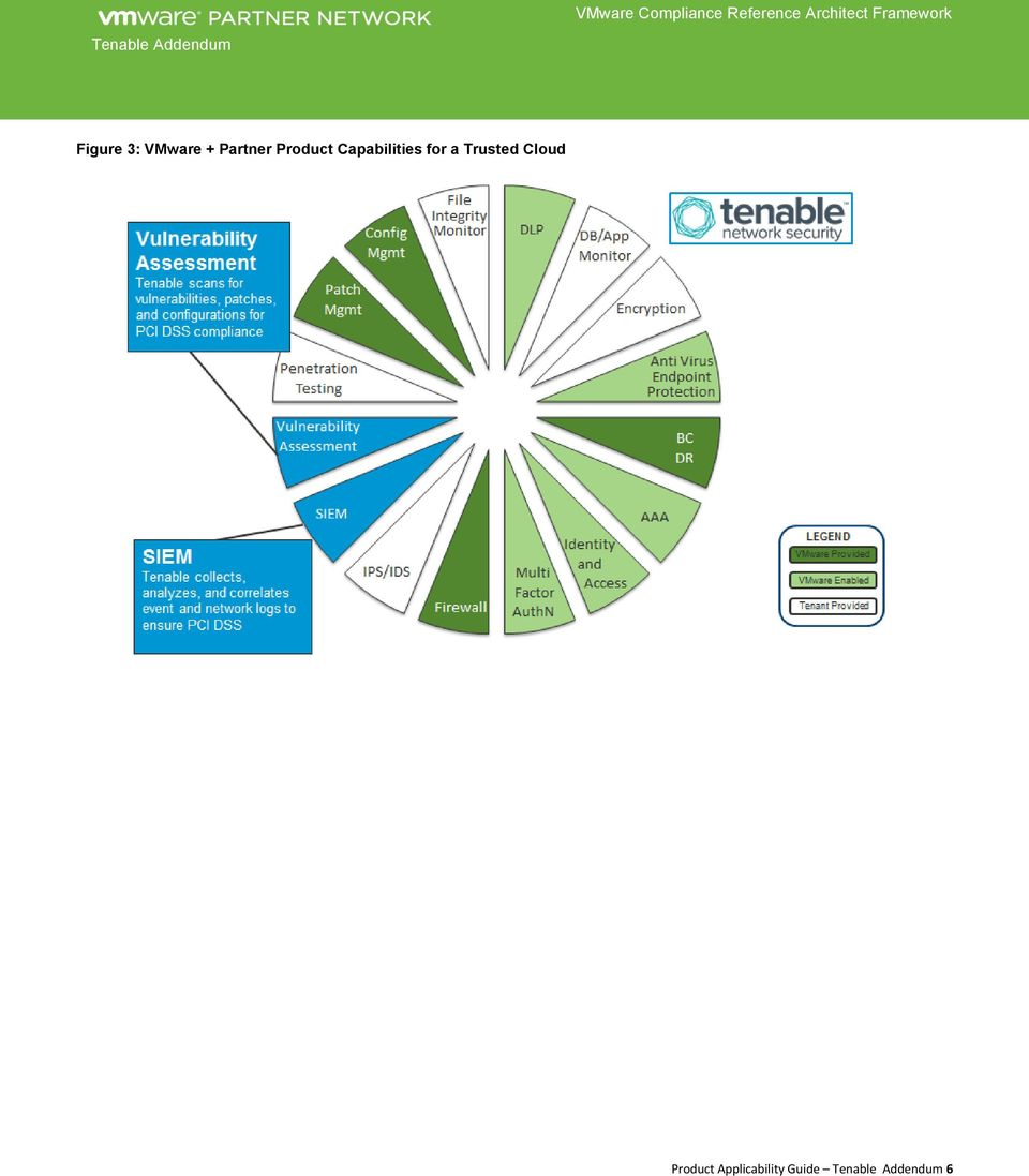 Tenable Addendum to VMware Product Applicability Guide  for