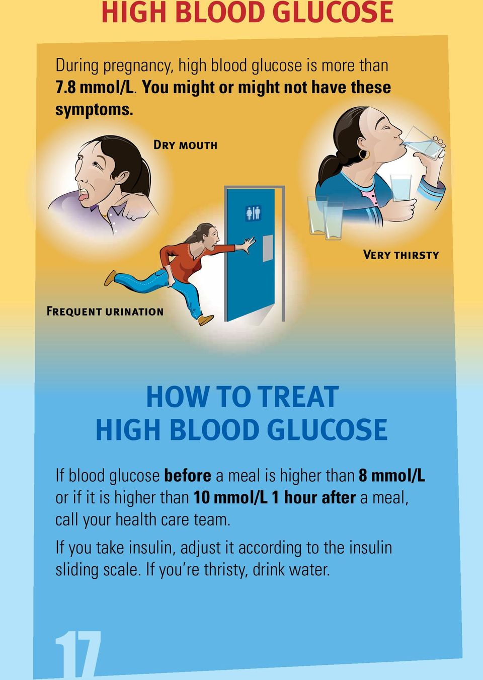 Dry mouth Very thirsty Frequent urination HOW TO TREAT HIGH BLOOD GLUCOSE If blood glucose before a meal is