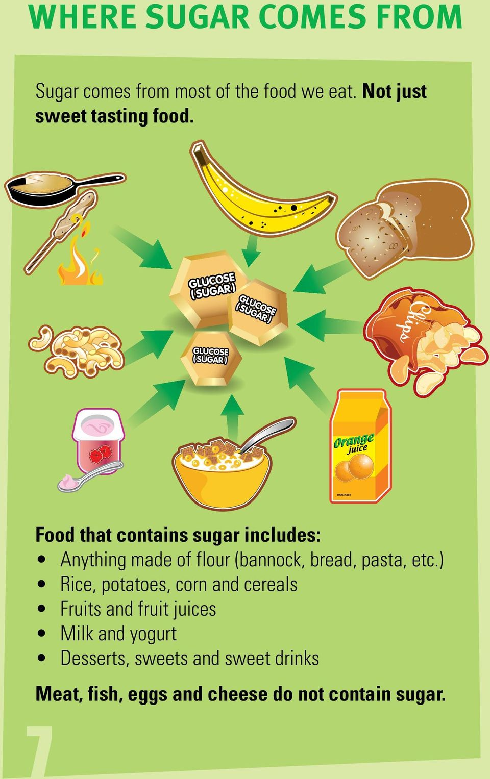 Food that contains sugar includes: Anything made of flour (bannock, bread, pasta,