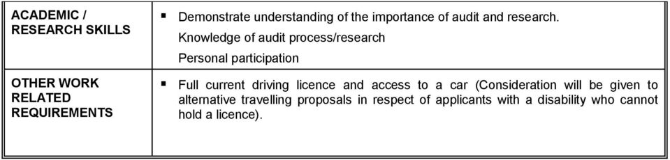 Knowledge of audit process/research Personal participation Full current driving licence and
