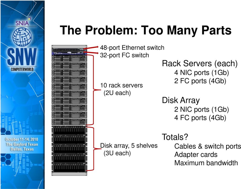 (4Gb) Disk Array 2 NIC ports (1Gb) 4 FC ports (4Gb) Disk array, 5