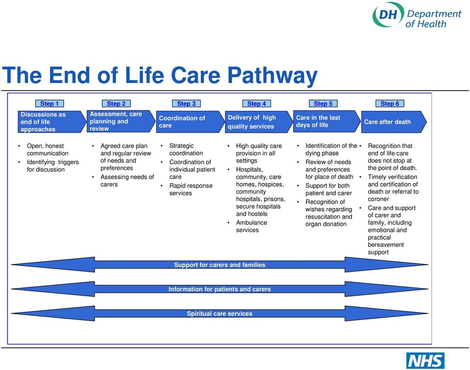 carers Strategic coordination Coordination of individual patient care Rapid response services High quality care provision in all settings Hospitals, community, care homes, hospices, community