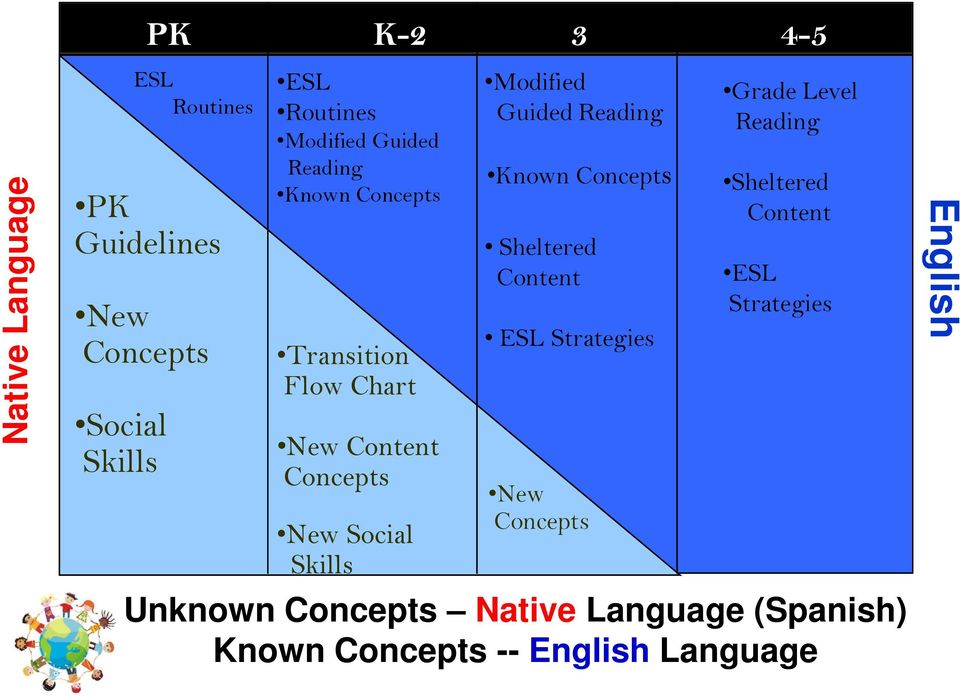 Guided Reading Known Concepts Sheltered Content ESL Strategies New Concepts Grade Level Reading
