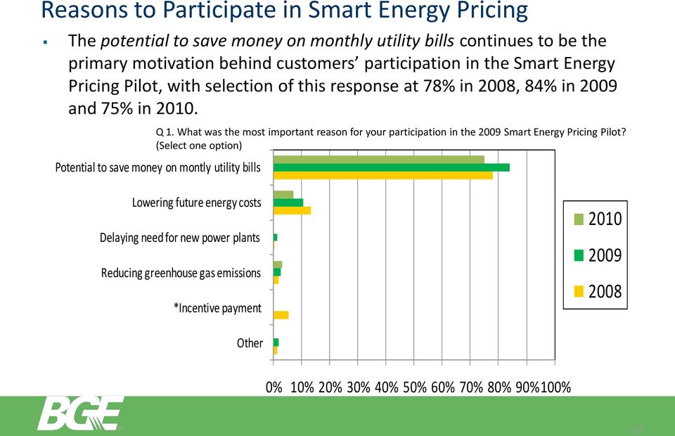 What was the most important reason for your participation in the 2009 Smart Energy Pricing Pilot?