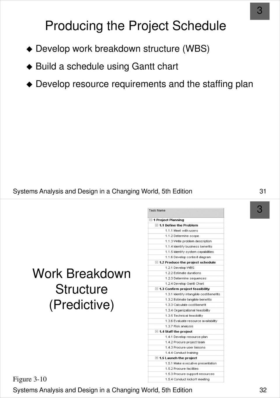 Systems Analysis And Design In A Changing World Fifth Edition Pdf Free Download