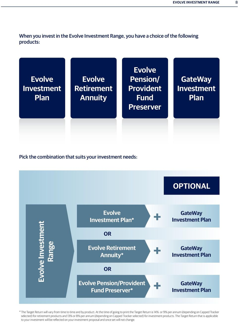 Pension/Provident Fund Preserver* + + + GateWay Investment Pan GateWay Investment Pan GateWay Investment Pan * The Target Return wi vary from time to time and by product.