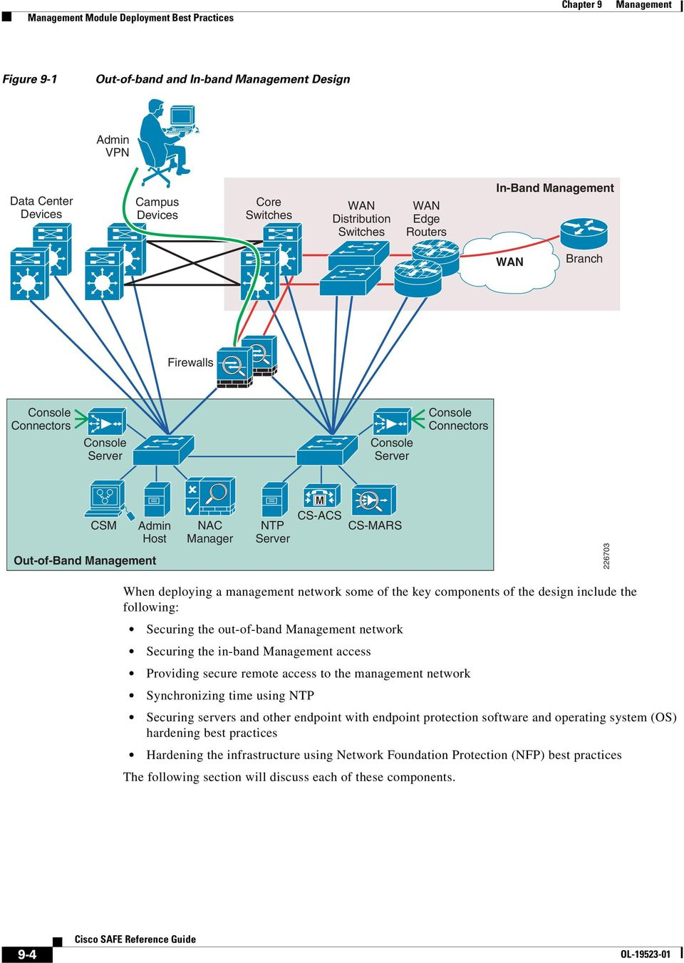 C H A P T E R Management Cisco Safe Reference Guide Ol Pdf Switch Router Network Cloud Multilayer Emac Ip Phone Of The Key Components Design Include Following Securing Out