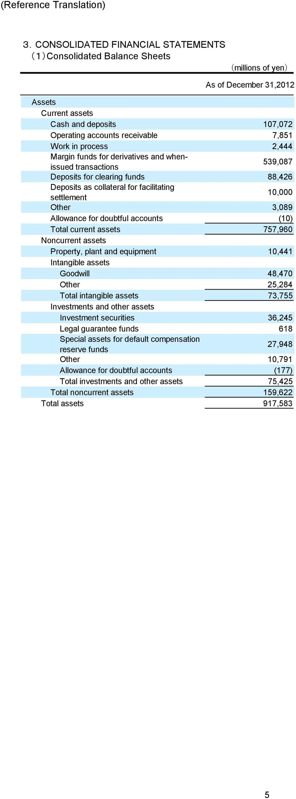 doubtful accounts (1) Total current assets 757,96 Noncurrent assets Property, plant and equipment 1,441 Intangible assets Goodwill 48,47 Other 25,284 Total intangible assets 73,755 Investments and