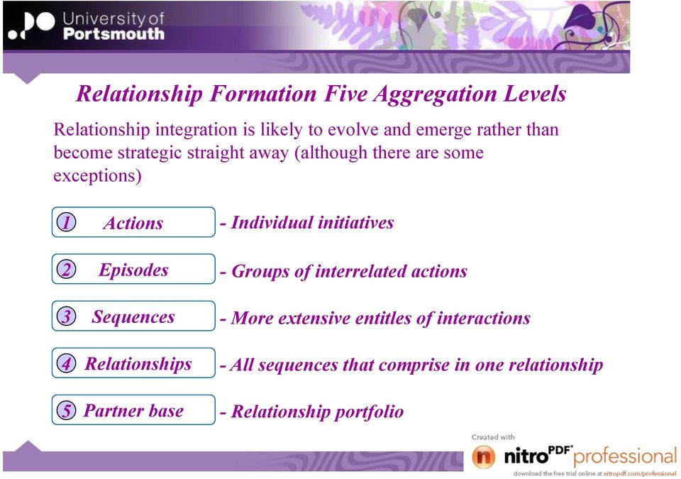 initiatives 2 3 4 5 Episodes Sequences Relationships Partner base - Groups of interrelated actions - More