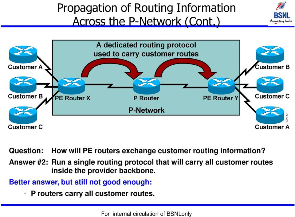 Answer #2: Run a single routing protocol that will carry all customer routes