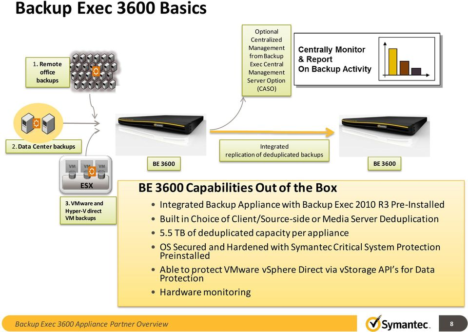 VMware and Hyper-V direct VM backups BE 3600 Capabilities Out of the Box Integrated Backup Appliance with Backup Exec 2010 R3 Pre-Installed Built in Choice of