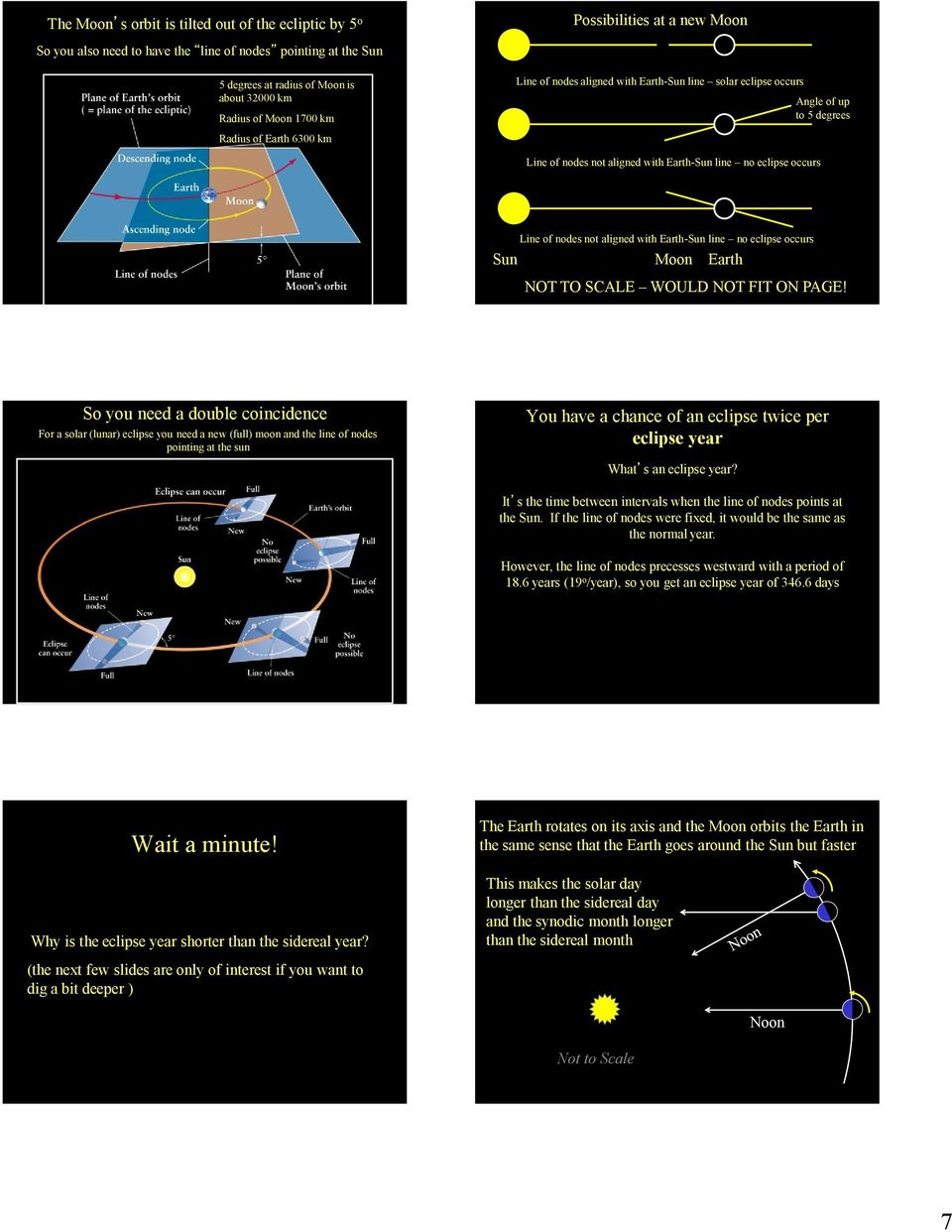 nodes not aligned with Earth-Sun line no eclipse occurs Sun Moon Earth NOT TO SCALE WOULD NOT FIT ON PAGE!