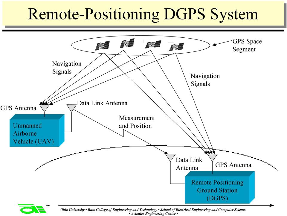 Airborne Vehicle (UAV) Data Link Antenna Measurement
