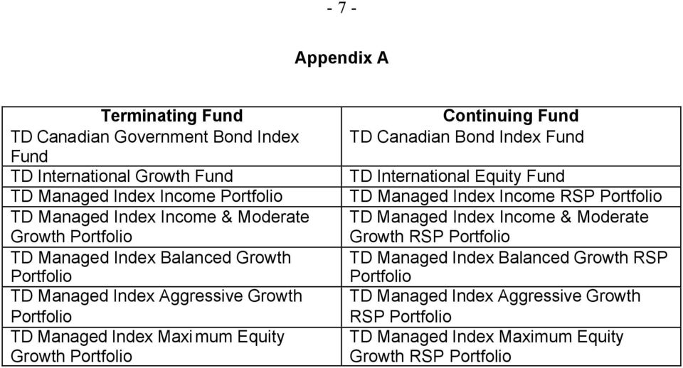 Portfolio Continuing Fund TD Canadian Bond Index Fund TD International Equity Fund TD Managed Index Income RSP Portfolio TD Managed Index Income & Moderate