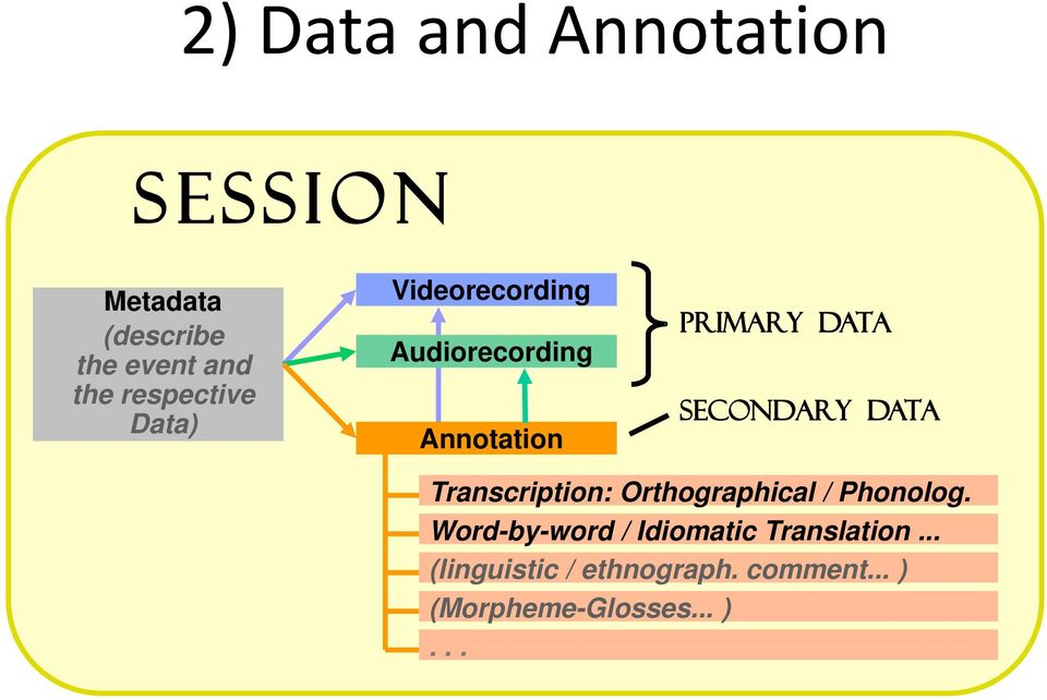 SeCOndArY data Transcription: Orthographical / Phonolog.