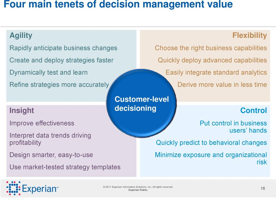 Utilizing Experian next generation decision management