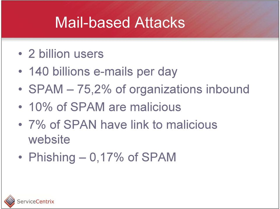 inbound 10% of SPAM are malicious 7% of SPAN