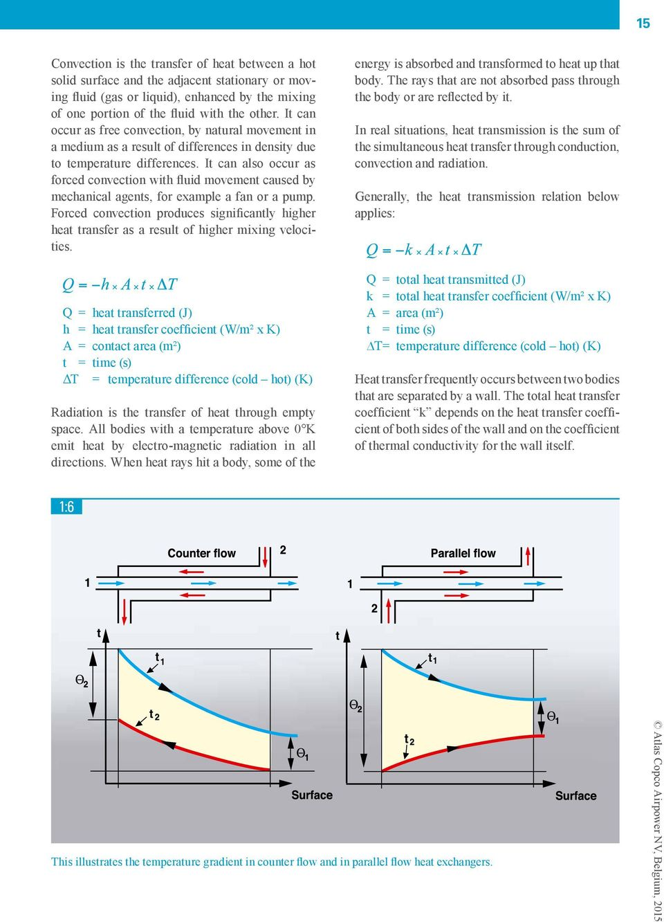 Atlas Copco Compressed Air Manual 8 Th Edition Pdf Alternator Wiring Diagram It Can Also Occur As Forced Convection With Fluid Movement Caused By Mechanical Agents For