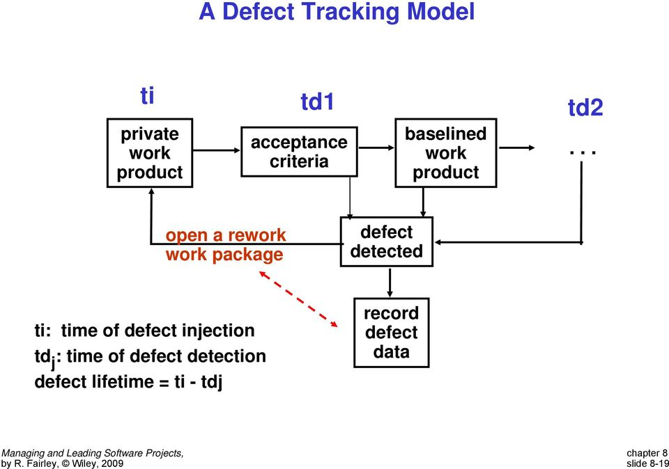 .. open a rework work package defect detected ti: time of defect