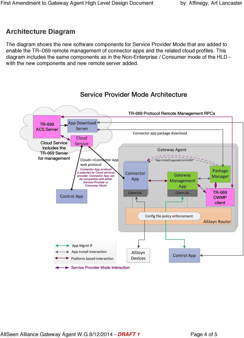 Service Prvider Mde Architecture TR-069 Prtcl Remte Management RPCs TR-069 ACS Server Clud Service includes the TR-069 Server fr management App%Dwnlad% Server Clud% Service% Cntrl%App Clud<G>Cnnectr