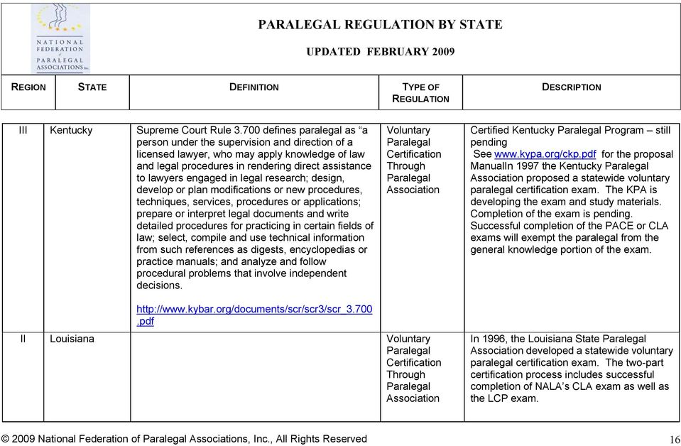 Paralegal Regulation By State Pdf