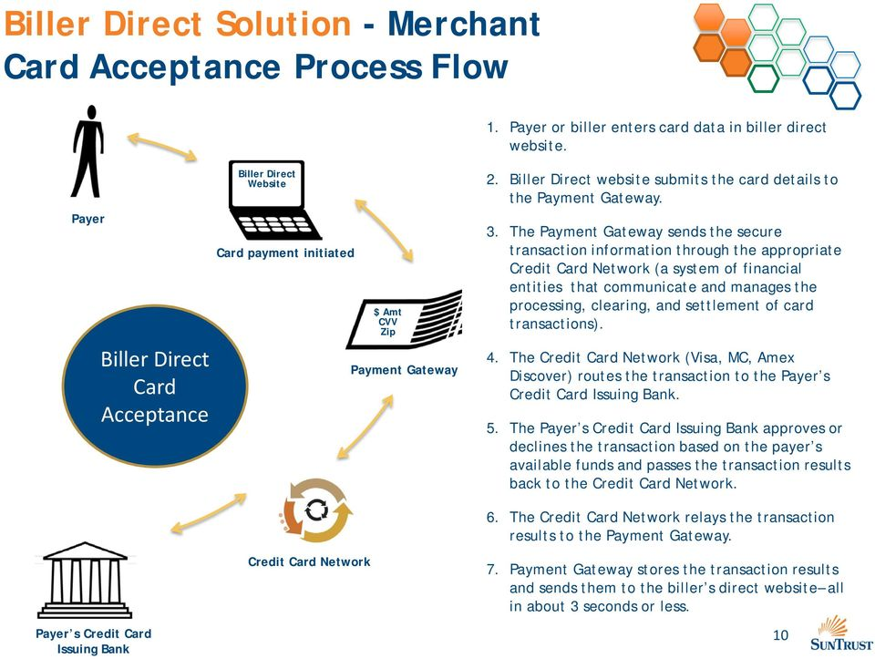 The Payment Gateway sends the secure transaction information through the appropriate Credit Card Network (a system of financial entities that communicate and manages the processing, clearing, and
