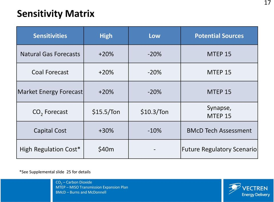 3/Ton Synapse, MTEP 15 Capital Cost +30% 10% BMcD Tech Assessment High Regulation Cost* $40m Future Regulatory