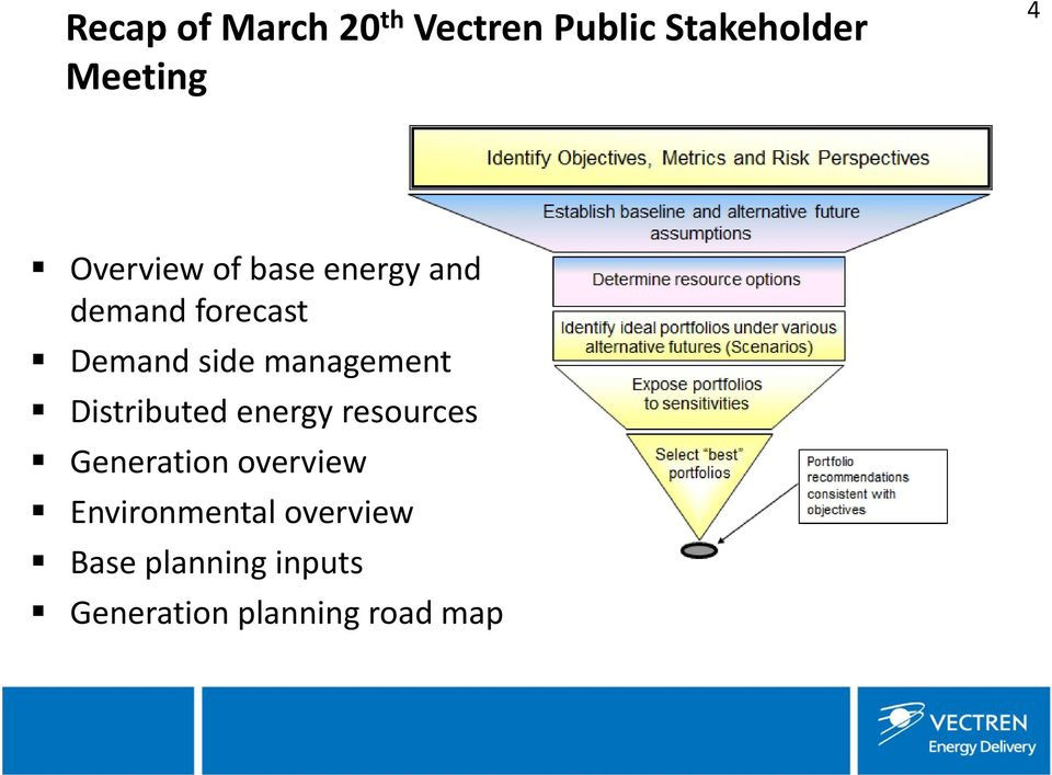 management Distributed energy resources Generation overview