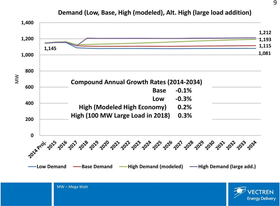 Growth Rates (2014 2034) Base 0.1% Low 0.3% High (Modeled High Economy) 0.