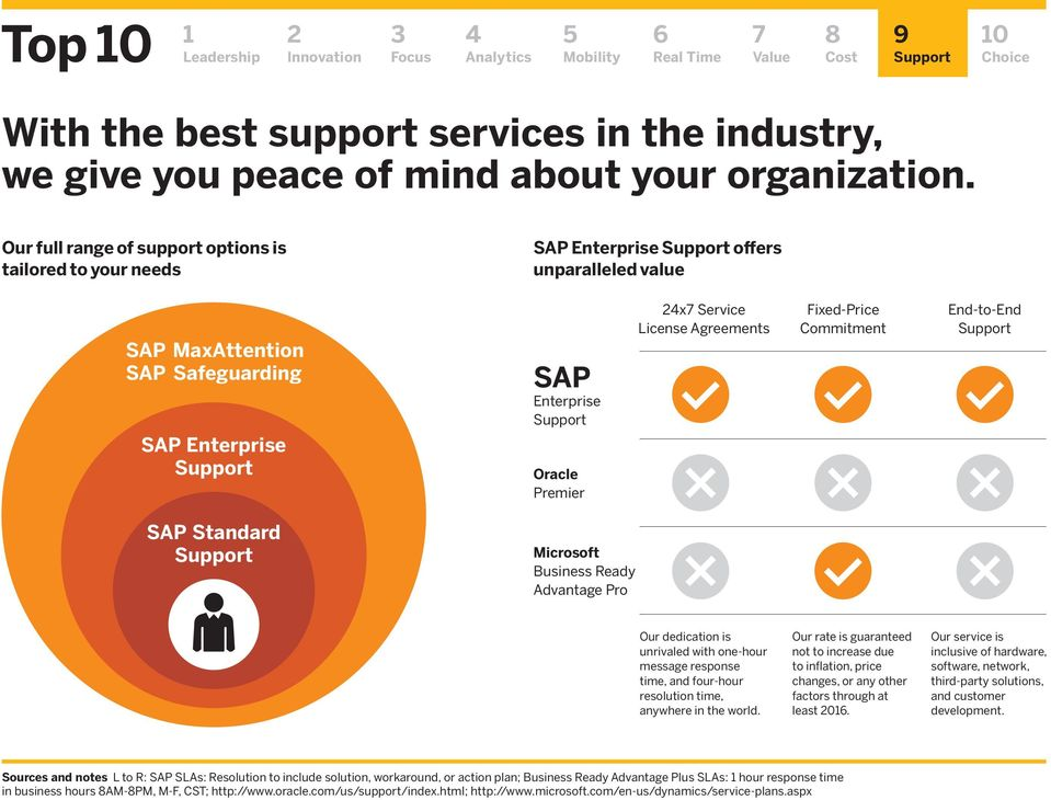 Agreements Fixed-Price Commitment End-to-End SAP Standard Microsoft Business Ready Advantage Pro Our dedication is unrivaled with one-hour message response time, and four-hour resolution time,