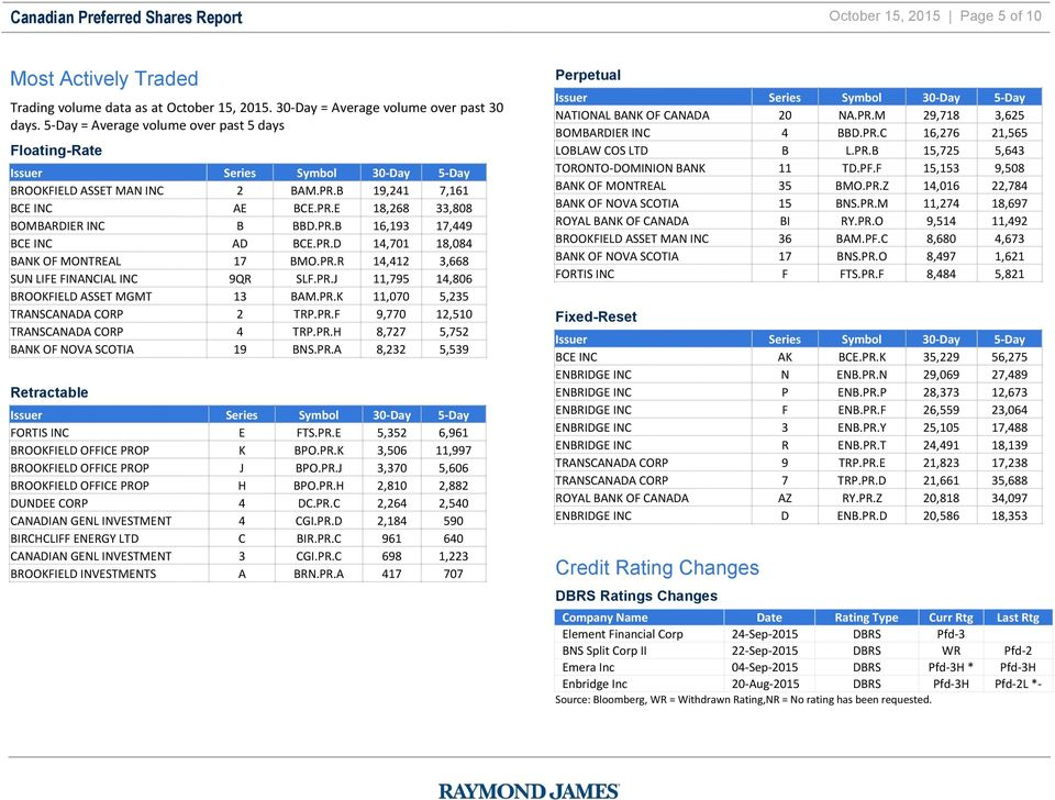 Canadian Preferred Shares Report Pdf