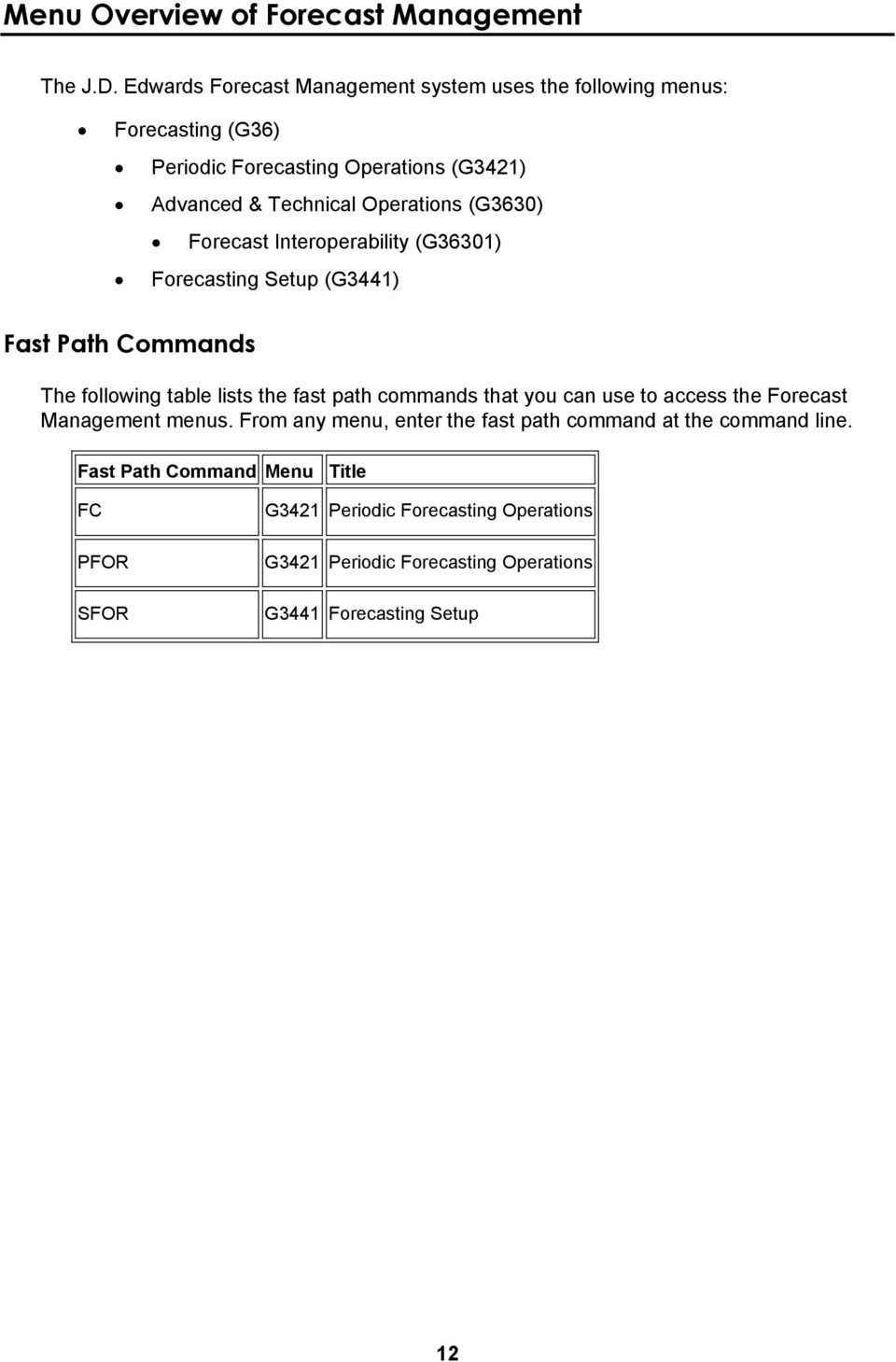 Operations (G3630) Forecast Interoperability (G36301) Forecasting Setup (G3441) Fast Path Commands The following table lists the fast path commands