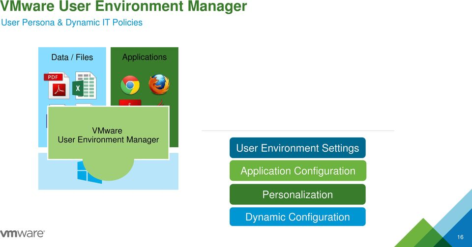 Environment Settings Manager User Environment Settings OS