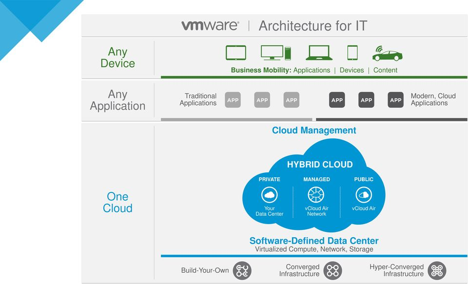PUBLIC One Cloud Your Data Center vcloud Air Network vcloud Air Software-Defined Data Center