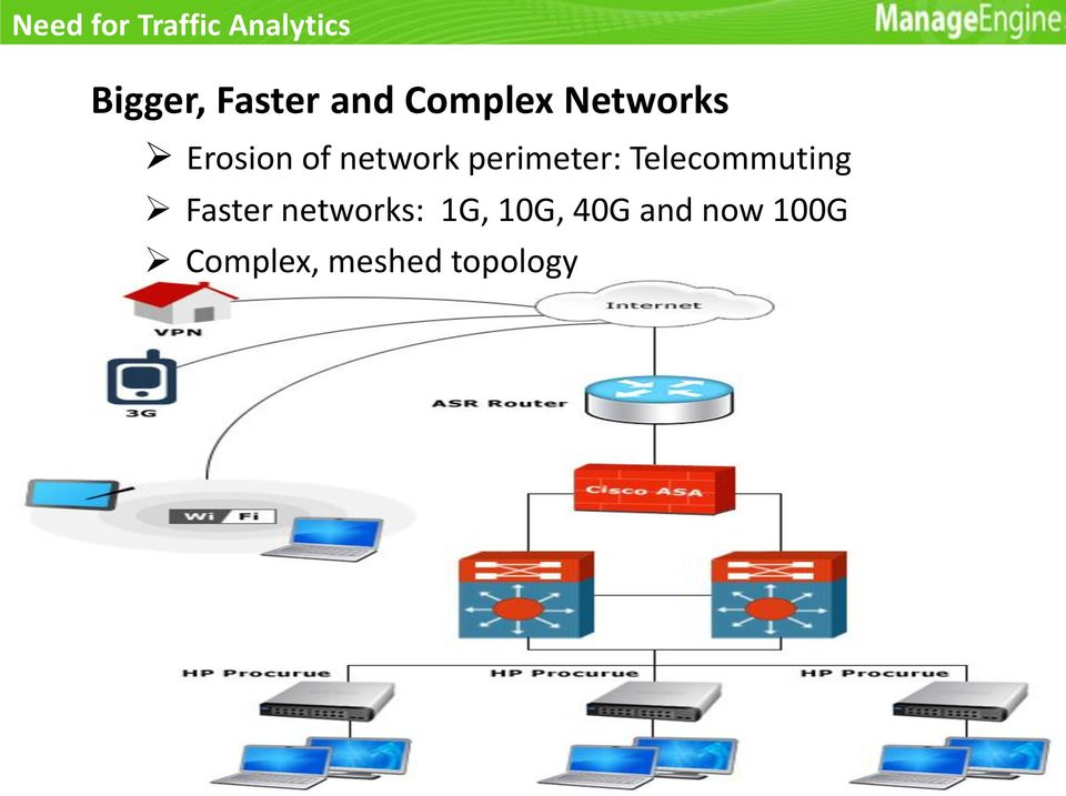perimeter: Telecommuting Faster networks:
