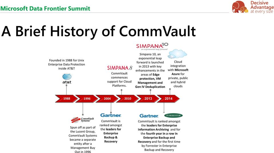 private, public and hybrid clouds 1988 1996 2004 2010 2013 2014 Spun off as part of the Lucent Group, CommVault Systems became a separate entity after a Management Buy Out in 1996 CommVault is ranked