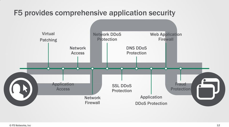 DNS DDoS Protection Application Access Network Firewall SSL DDoS