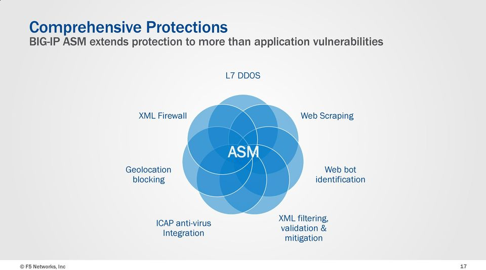Geolocation blocking ASM Web bot identification ICAP anti-virus