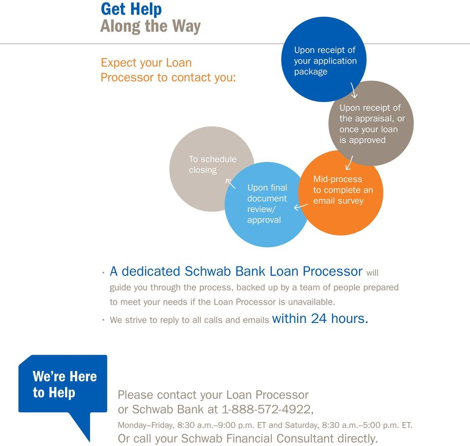 What You Can Expect  Home Loans From Schwab Bank  - PDF
